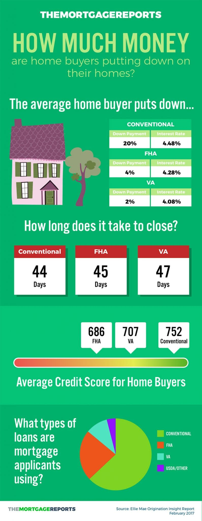 Mortgage Programs Infographic - FHA VA USDA Conv