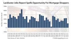 BLS Non-Farm Payrolls Mortgage Rates March 2017