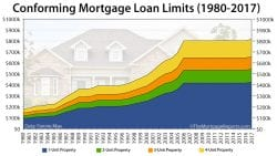 Fannie Mae Freddie Mac 2017 Conforming Loan Limits 2017
