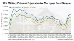 VA Mortgage Rates Ellie Mae March 2017