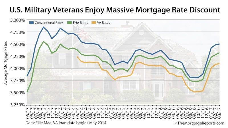 VA Mortgage Rates Ellie Mae March 2017