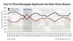 Home Buyers Rule Market March 2017 - Ellie Mae