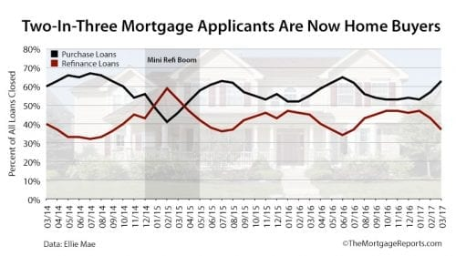Report: Home Buyers Dominate Market Two Years Straight