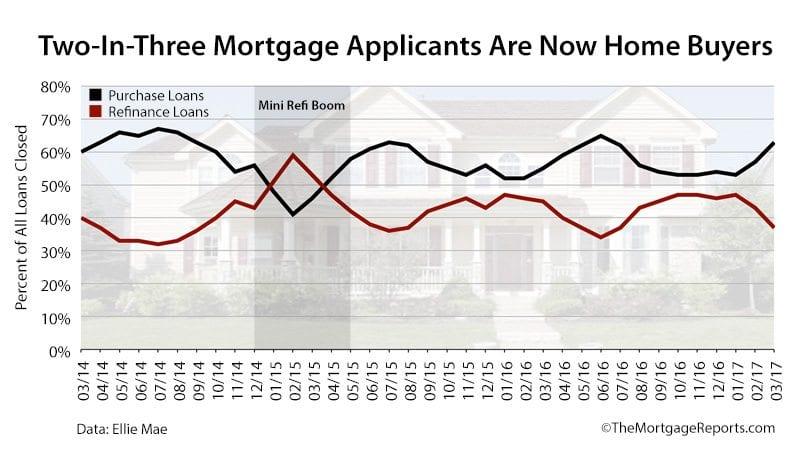 Home Buyers Rule Market March 2017 - Ellie Mae
