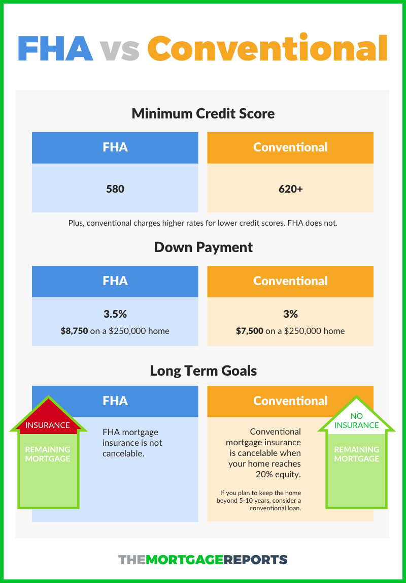 FHA vs Conventional Infograhic