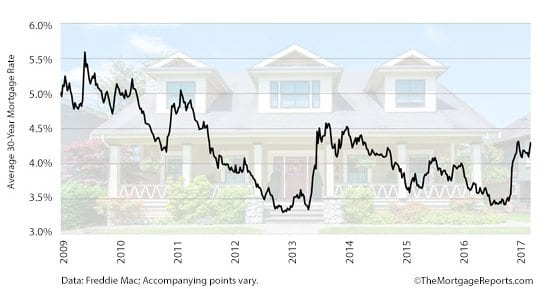 Freddie Mac Rates Long-Term Since 2009
