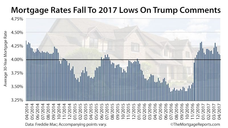 Mortgage Rates Drop To 2017 Lows On Trump Comments