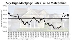 Freddie Mac Weekly Mortgage Rates April 6 2017