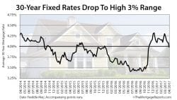 Freddie Mac Mortgage Rates Survey April 20 2017