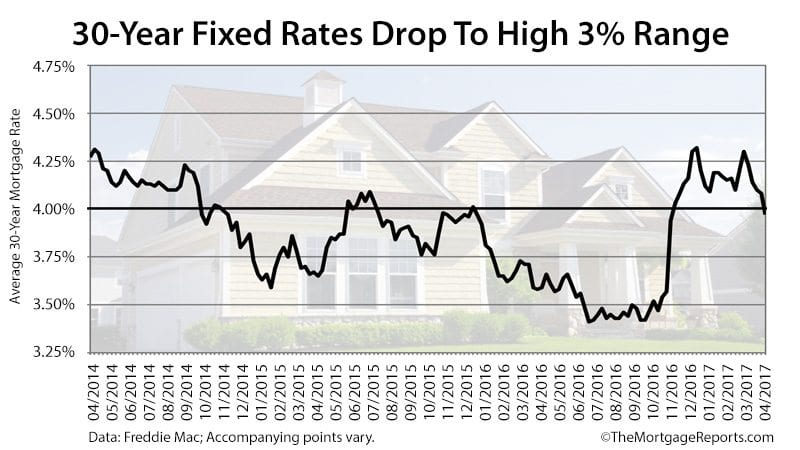Freddie Mac Mortgage Rates Survey April 20 2017
