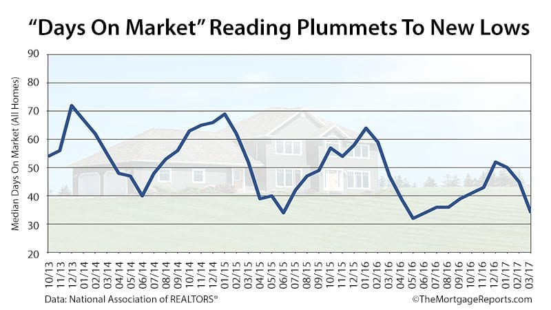 NAR Existing Home Sales Days On Market March 2017