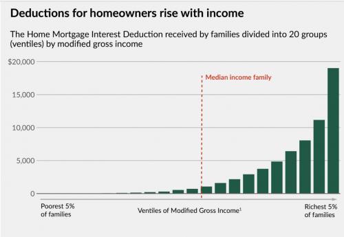 mortgage interest deduction benefit