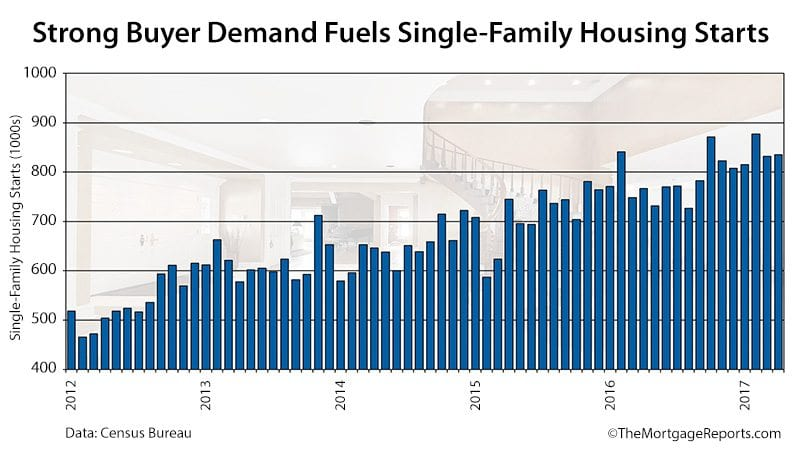 Census Bureau Housing Starts April 2017