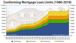 Conforming Loan Limits 2018 Infographic