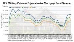 Ellie Mae Mortgage Rates Conv FHA VA April 2017
