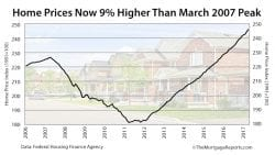 FHFA Home Price Index From Peak 2017 March