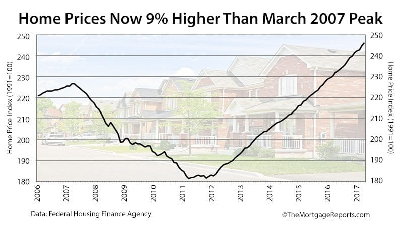 Home Prices Rise In The West, Fall In The East
