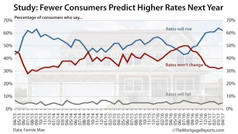 Fannie Mae Housing Survey Mortgage Rates April 2017