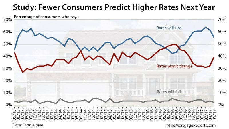 Fannie Mae Housing Survey Mortgage Rates May 2017
