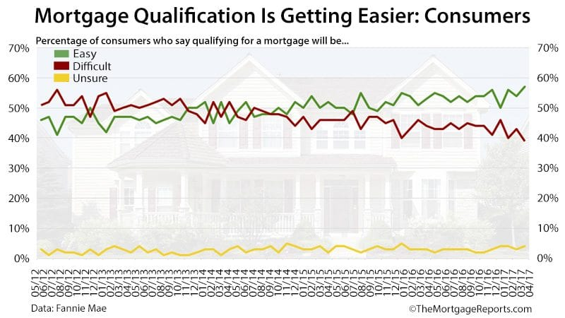 Fannie Mae Housing Survey Qualifying Ease