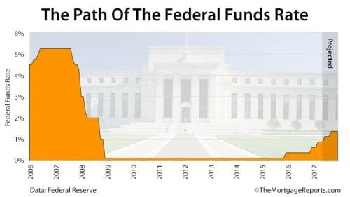 Federal Reserve Maintains Low Rates. No Hike Until At Least June