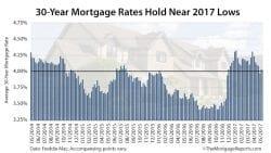 Freddie Mac Mortgage Rates May 4