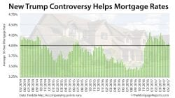 Freddie Mac Mortgage Rates Trump Comey