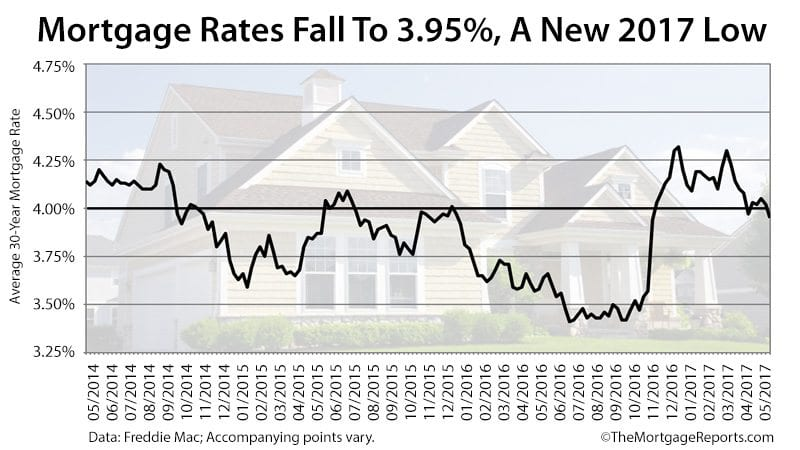 Freddie Mac Mortgage Rates Survey May 25 2017
