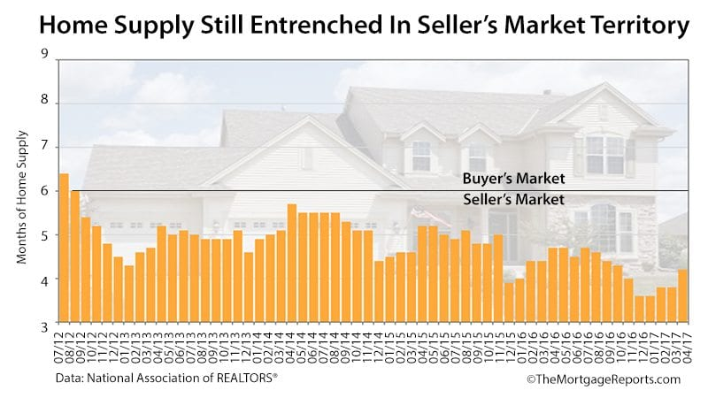 Homes Selling Faster Than Any Time In Recorded History