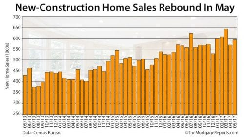 New Home Sales Pick Up Steam; Resale Inventory Tightens