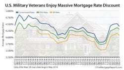 May 2017 VA Mortgage Rates Ellie Mae
