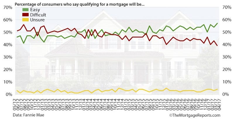 Fannie Mae Housing Survey Qualifying