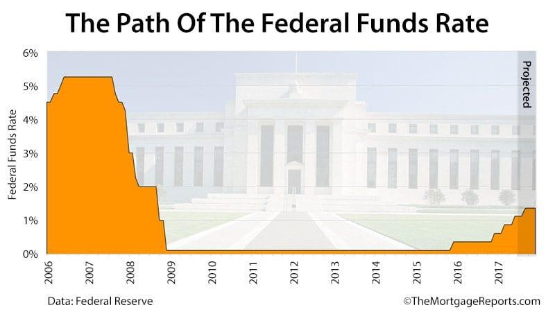 Federal Reserve Meeting June 2017
