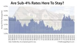 Freddie Mac Mortgage Rates Survey June 15 2017