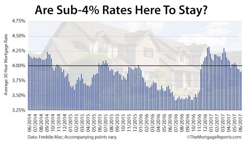Freddie Mac Mortgage Rates Survey June 15 2017