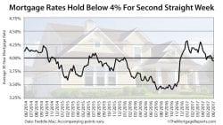 Freddie Mac Mortgage Rates June 1 2017