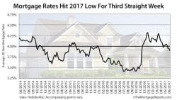 Freddie Mac Mortgage Rates Survey