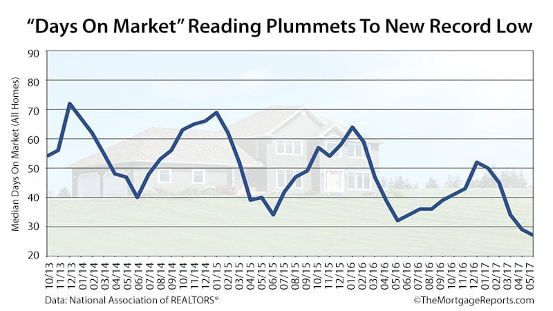 NAR Existing Home Sales Days On Market May 2017