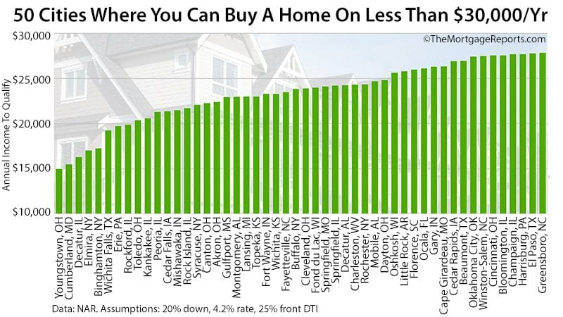 Low Income Home Buying Strategies Top 50 Cities NAR