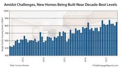 Census Bureau Housing Starts Bars June 2017