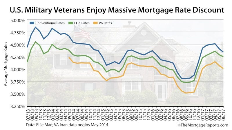 Ellie Mae VA Mortgage Rates Conventional FHA