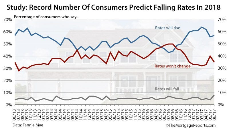 Mortgage Rates Survey Fannie Mae June 2017