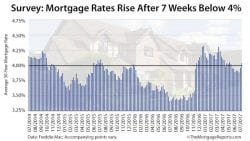 Freddie Mac Weekly Mortgage Rates Survey
