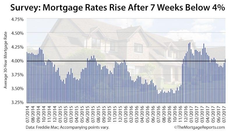 Freddie Mac Weekly Mortgage Rates Survey