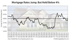 Freddie Mac Weekly Mortgage Rates July 7 2017
