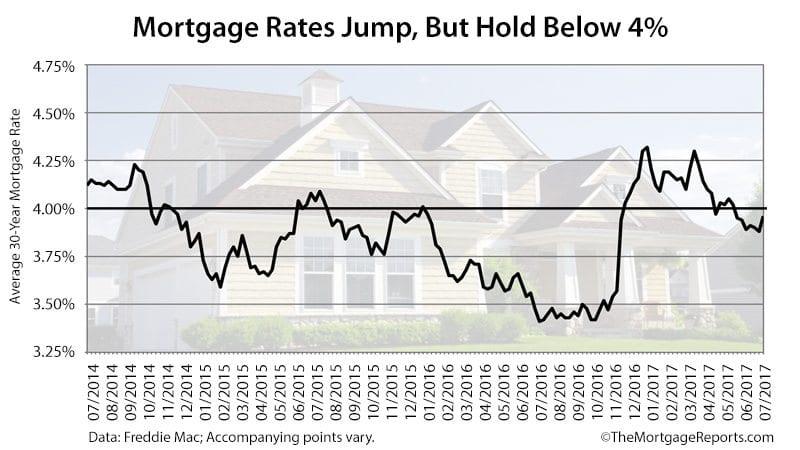 Freddie Mac Weekly Mortgage Rates July 7 2017
