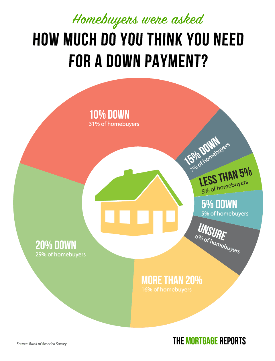 Low Down Payment Mortgage Options You've Never Heard Of