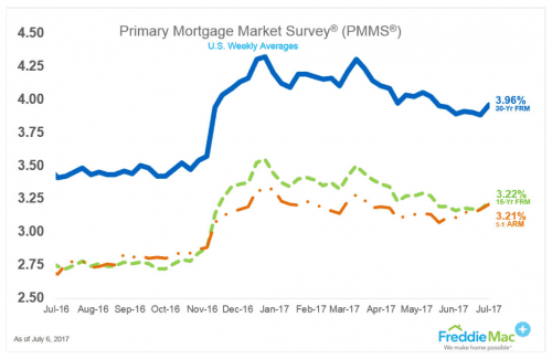 ARM vs Fixed Mortgage Rate Spread