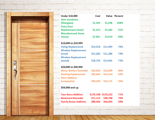 More bang less buck home improvements with highest for Home improvement roi
