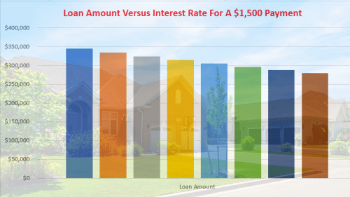 loan amount versus mortgage rate